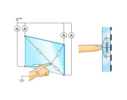 capacitive-touch-screen