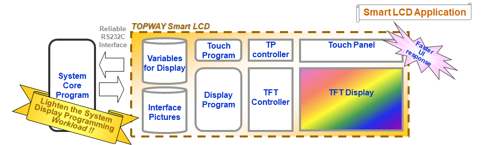 smart lcd application block diagram
